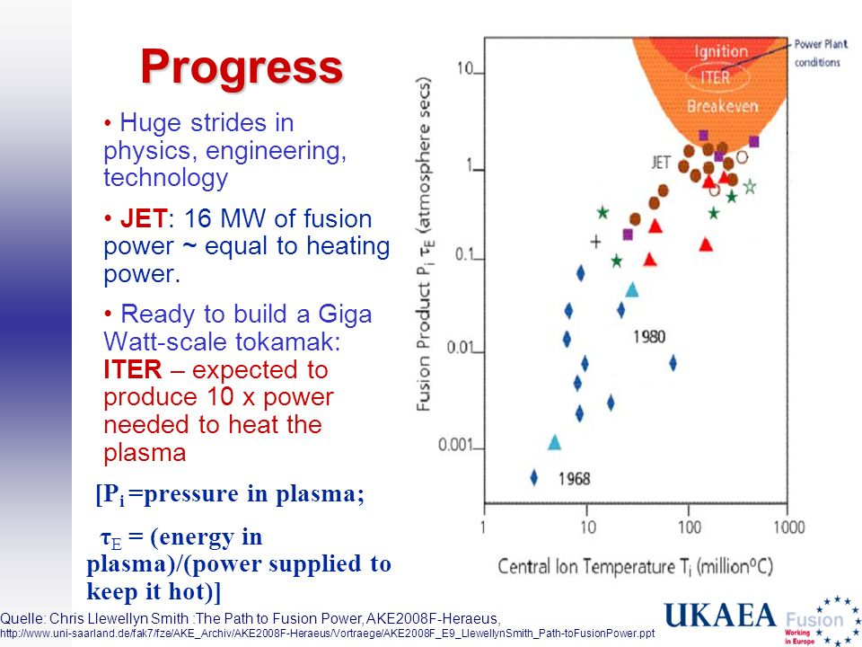 Progress [Pi =pressure in plasma;